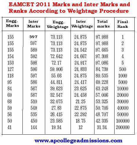 weightage of an engineering degree Diploma course in mechanical engineering (general) fifth  semester  weightage of marks fixed for each category(as per model  question.