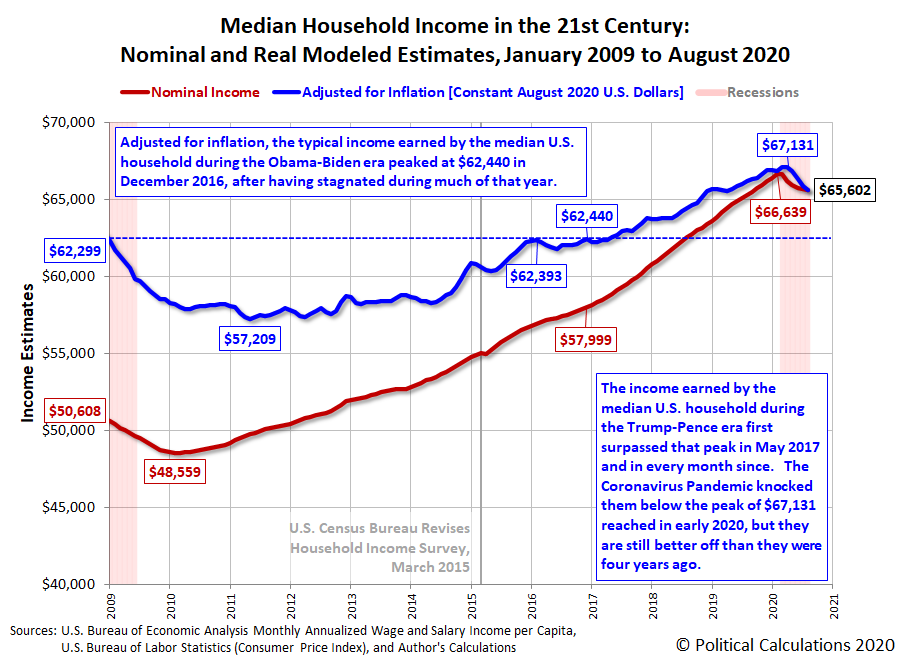 Median Household Income in the 21st Century: Nominal and Real Modeled Estimates, January 2009 - August 2020