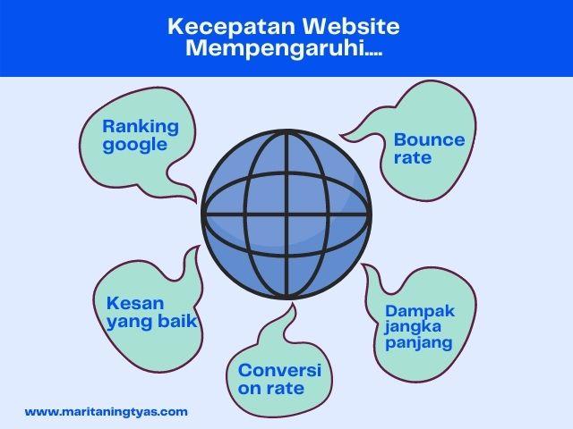kecepatan website dan pengaruhnya