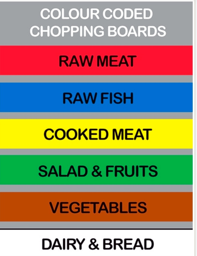 Chopping Boards | Different colour chopping Boards