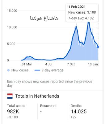 اصابتان بطفرة فيروس كورونا البرازيلية في هولندا