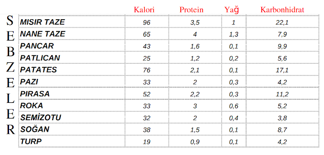 sebze-kalori