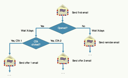 email call-to-action
