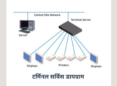 What is Terminal service Introduction & its Architecture in Hindi ?