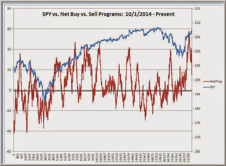 S&P 500 Index (SPY) (SPY,SSO,UPRO): Fresh Views and Savvy