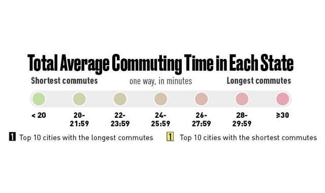 The Average Commute to Work by State and City