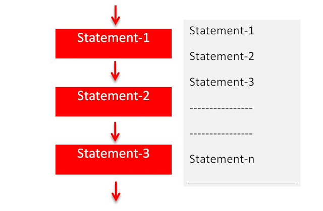 What is Sequence Structure in C++