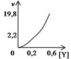grafik laju reaksi orde dua