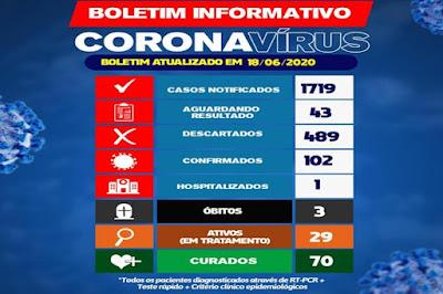 Brumado passa de 100 casos confirmados do Covid-19
