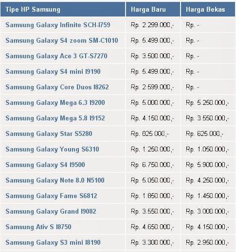 Seputar Harga Hp Samsung Galaxy Android 2016/2017