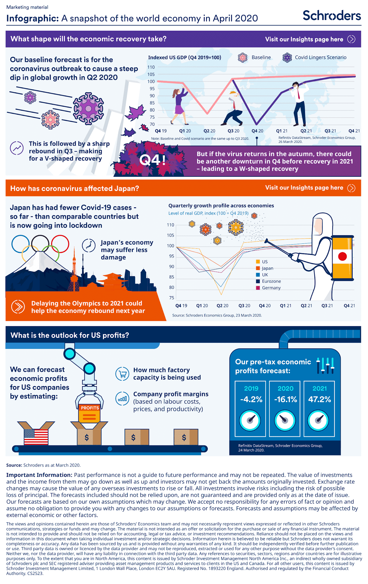 A Global Economic Snapshot of April 2020 #infographic