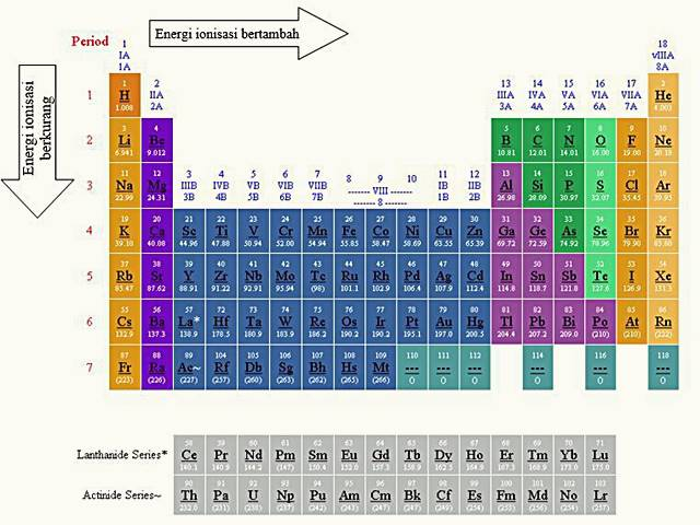Yok Belajar Energi Ionisasi