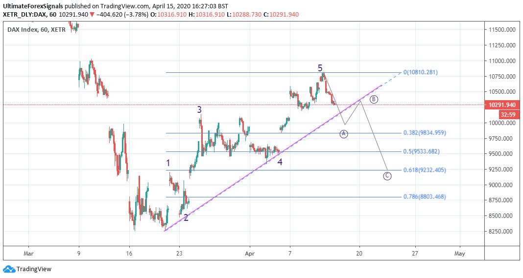 DAX 4 Hr Elliott Wave Analysis