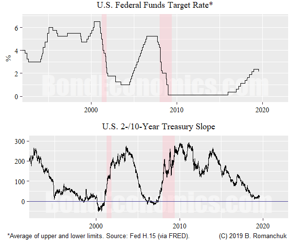 Chart: Fed Funds, 2/10-Year Treasury Slope