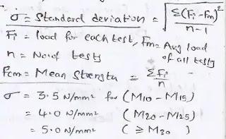 characteristic compressive strength (fck)