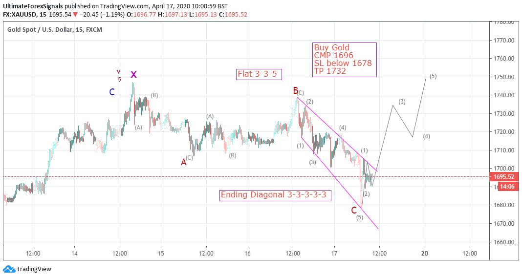 Gold Elliott Wave Analysis April 2020