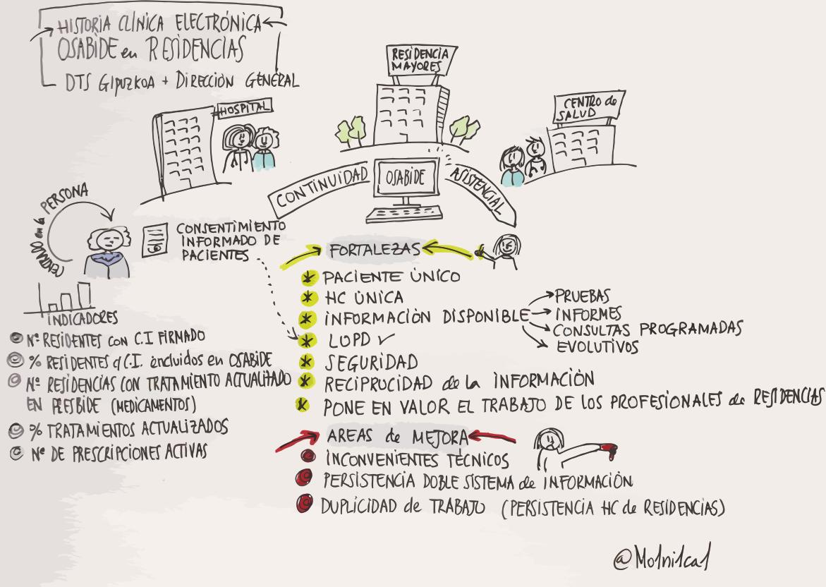 integración asistencial sketchnote historia clínica electrónica