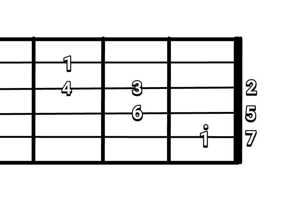 Cara Mencari Melodi Rhythm Dan Bass Fingerstyle Nadagitar