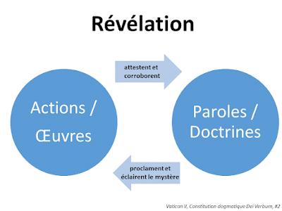 revelation-divine-dei-verbum