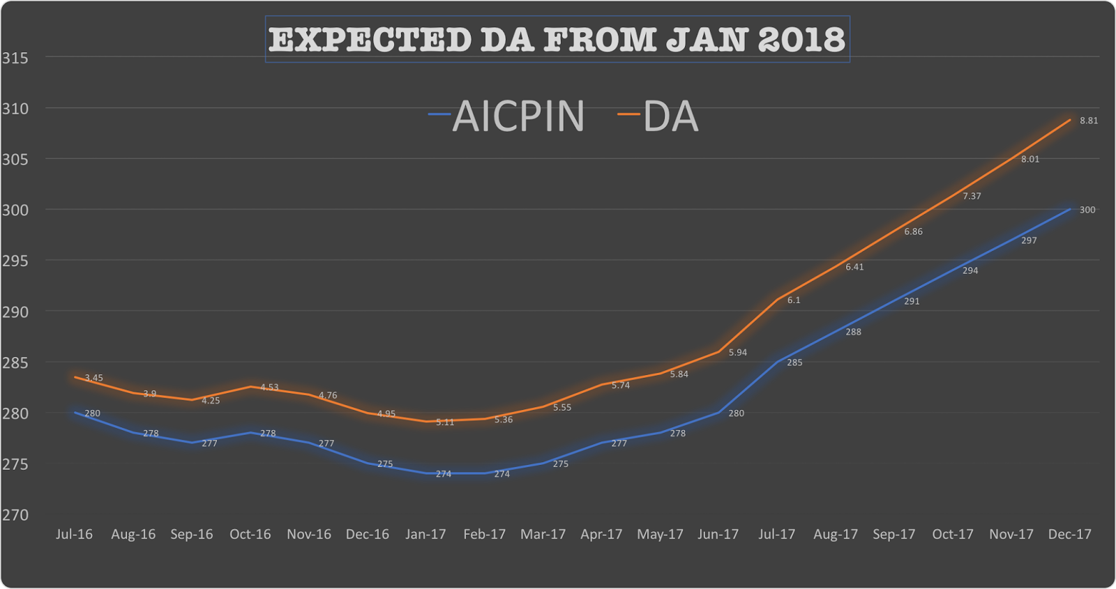 EXPECTED-DA-JAN-2018