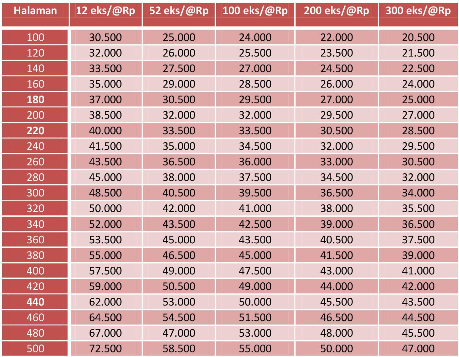 Berikut daftar harga cetak buku antara 12 200 eksemplar dengan spesifikasi Ukuran maksimal 13x19 cm 14x20 cm 14 x 21 cm 15 x 23 cm Cetak black white