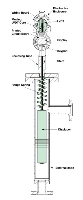 Level Measurement  Comparing Displacer Transmitters And