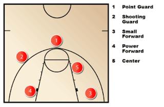 Posisi dan Tugas Pemain Basket