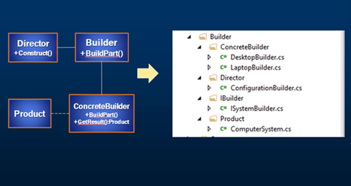 builder design pattern implementation c#