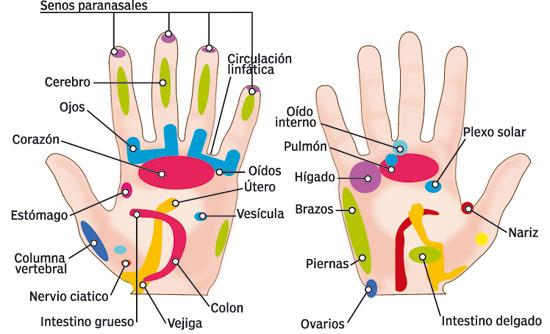 Resultado de imagen de mudras significado de los dedos