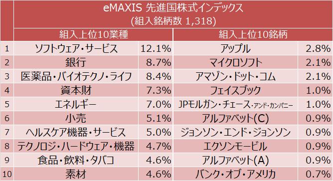 eMAXIS 先進国株式インデックス 組入上位10業種と組入上位10銘柄