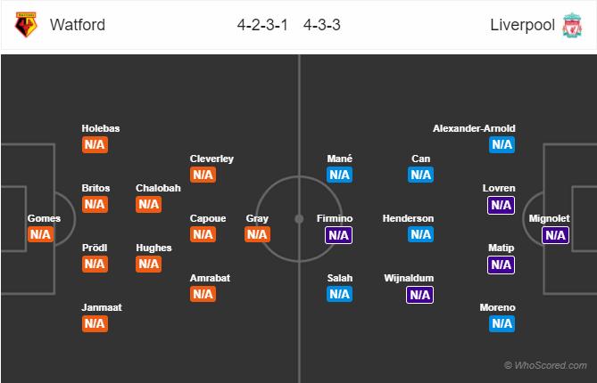Lineups, News, Stats – Watford vs Liverpool