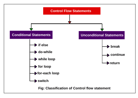 Types of control flow statements in java