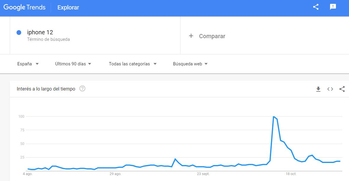 Tendencias en Google Trends