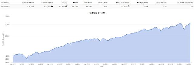 標普500指數(S&P500ETF):voo長期報酬率穩定上漲