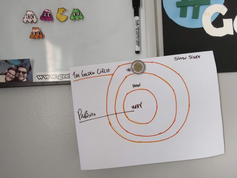 the golden circle simon sinek