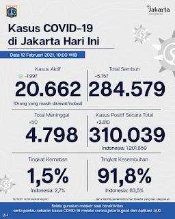 Dinas Kesehatan DKI Jakarta Mencatat Orang Positif Terpapar Corona Sebanyak 3.810