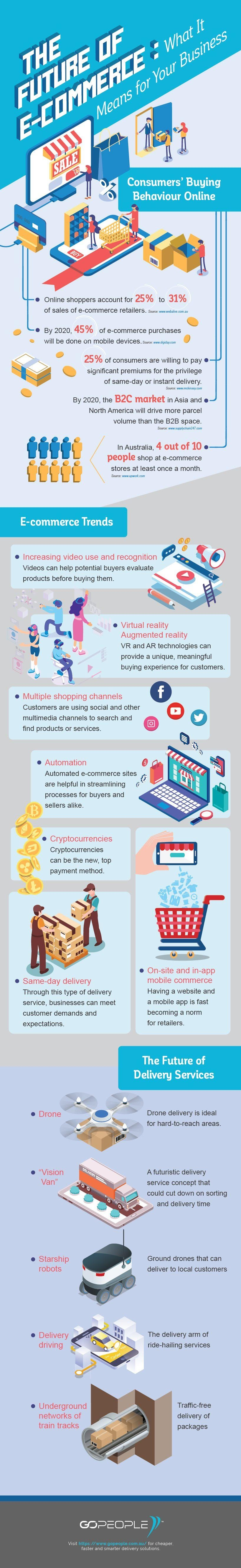 The Future of Ecommerce: 17 Trends and Stats Online Shop Owners Should Know [Infographic]