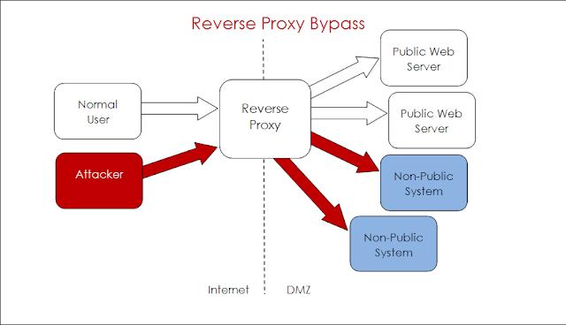 Channel telegram proxy free