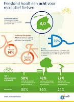 ANWB onderzoek recreatief fietsen