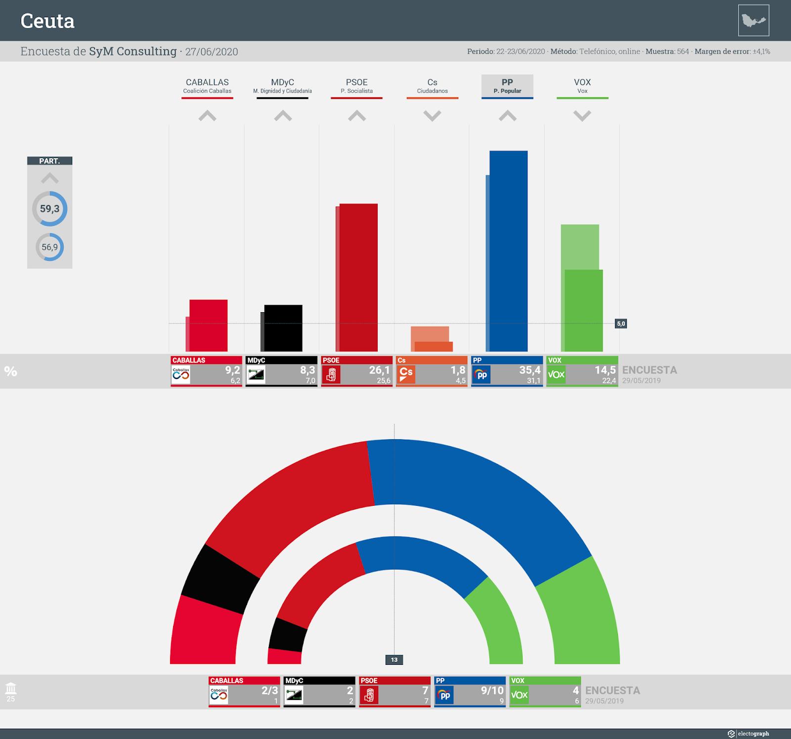Gráfico de la encuesta para elecciones autonómicas en Ceuta realizada por SyM Consulting, 27 de junio de 2020