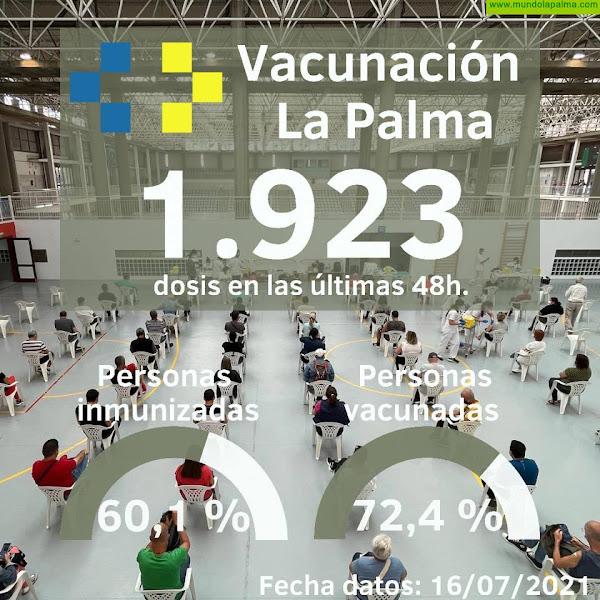 La Palma cuenta ya con un sesenta por ciento de la población vacunada