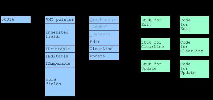 Отношения между интерфейсом, объектом, классом и методами