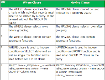 Difference between WHERE and HAVING clause in SQL?