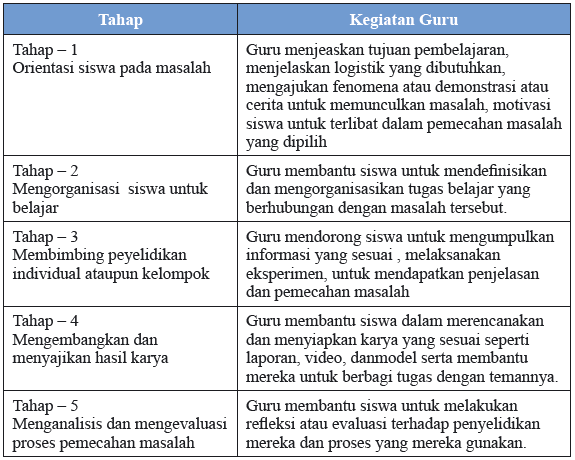 Pengertian dan Tujuan Model Pembelajaran Berbasis Masalah (PBM) Atau Problem Based Learning (PBL)
