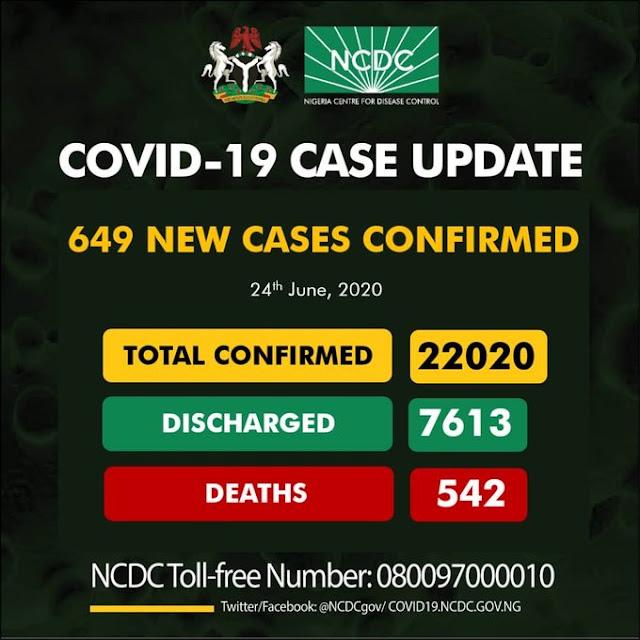 BREAKING: COVID-19 hits 22020 cases in Nigeria