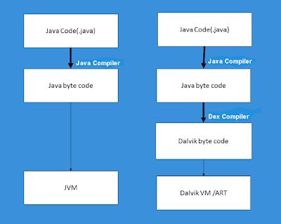 Mengenal dan Mempelajari Komponen Arsitektur Platform Android