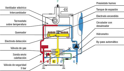 Ana torres la caldera de condensaci n - Calderas para gas natural ...
