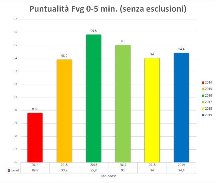 Comitato Pendolari Alto Friuli: Luci e ombre sul servizio ...