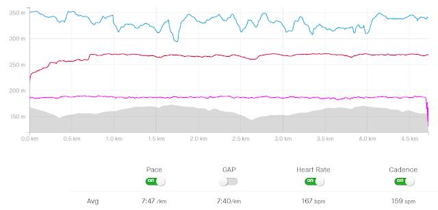 Run Graph