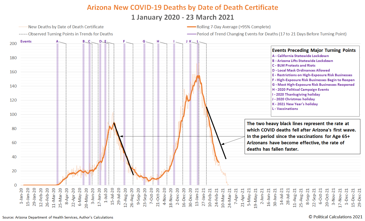 Arizona New COVID-19 Deaths by Date of Death Certificate, 1 January 2020 - 23 March 2021